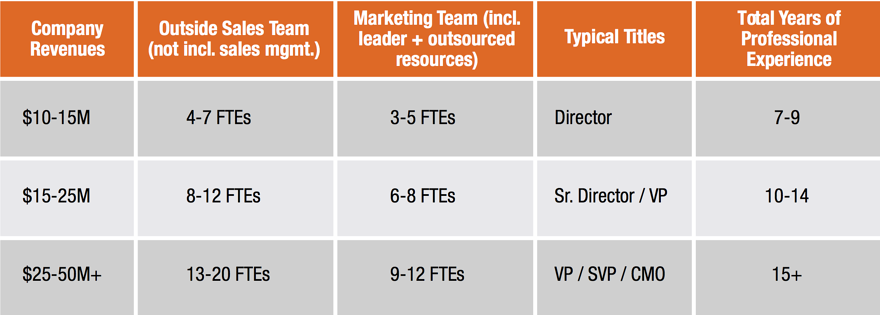 marketing-leadership-guidelines-1.png